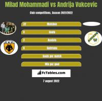 Milad Mohammadi vs Andrija Vukcevic h2h player stats