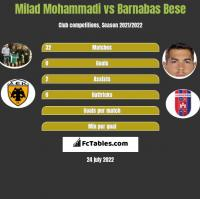 Milad Mohammadi vs Barnabas Bese h2h player stats