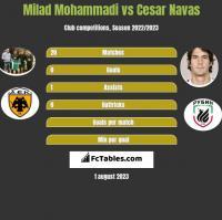 Milad Mohammadi vs Cesar Navas h2h player stats