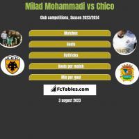 Milad Mohammadi vs Chico h2h player stats