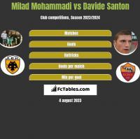 Milad Mohammadi vs Davide Santon h2h player stats