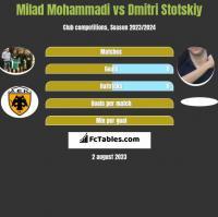 Milad Mohammadi vs Dmitri Stotskiy h2h player stats