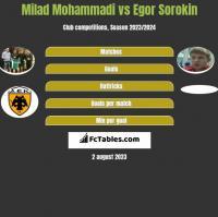 Milad Mohammadi vs Egor Sorokin h2h player stats