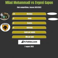 Milad Mohammadi vs Evgeni Gapon h2h player stats