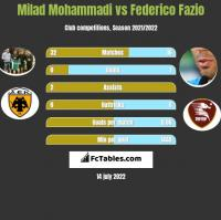 Milad Mohammadi vs Federico Fazio h2h player stats