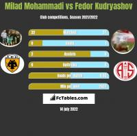 Milad Mohammadi vs Fedor Kudryashov h2h player stats