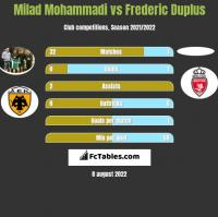 Milad Mohammadi vs Frederic Duplus h2h player stats