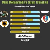 Milad Mohammadi vs Guram Tetrashvili h2h player stats