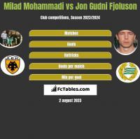 Milad Mohammadi vs Jon Gudni Fjoluson h2h player stats