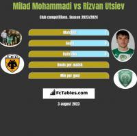 Milad Mohammadi vs Rizvan Utsiev h2h player stats