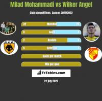 Milad Mohammadi vs Wilker Angel h2h player stats
