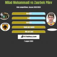 Milad Mohammadi vs Zaurbek Pliev h2h player stats