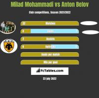 Milad Mohammadi vs Anton Belov h2h player stats