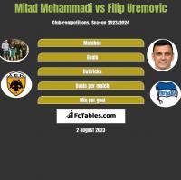 Milad Mohammadi vs Filip Uremovic h2h player stats