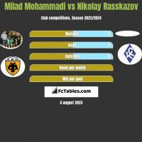 Milad Mohammadi vs Nikolay Rasskazov h2h player stats