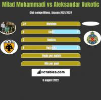 Milad Mohammadi vs Aleksandar Vukotic h2h player stats
