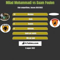 Milad Mohammadi vs Daam Foulon h2h player stats
