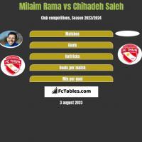 Milaim Rama vs Chihadeh Saleh h2h player stats