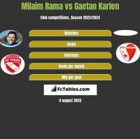 Milaim Rama vs Gaetan Karlen h2h player stats
