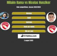 Milaim Rama vs Nicolas Hunziker h2h player stats