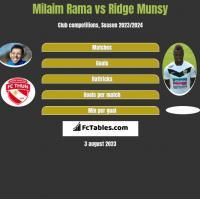 Milaim Rama vs Ridge Munsy h2h player stats