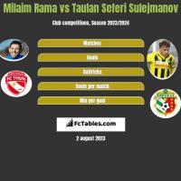 Milaim Rama vs Taulan Seferi Sulejmanov h2h player stats