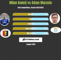 Milan Badelj vs Adam Marusic h2h player stats