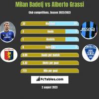 Milan Badelj vs Alberto Grassi h2h player stats