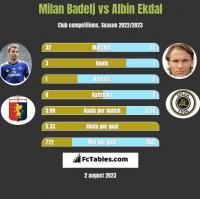 Milan Badelj vs Albin Ekdal h2h player stats