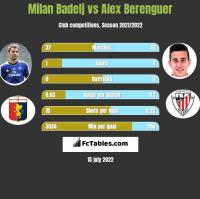 Milan Badelj vs Alex Berenguer h2h player stats