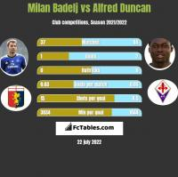 Milan Badelj vs Alfred Duncan h2h player stats