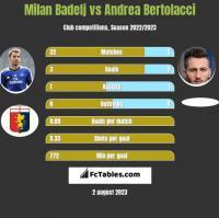 Milan Badelj vs Andrea Bertolacci h2h player stats