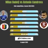 Milan Badelj vs Antonio Candreva h2h player stats