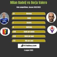 Milan Badelj vs Borja Valero h2h player stats