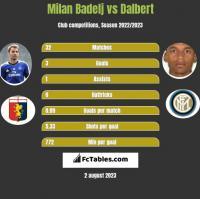 Milan Badelj vs Dalbert h2h player stats