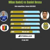 Milan Badelj vs Daniel Bessa h2h player stats