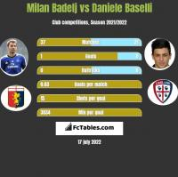 Milan Badelj vs Daniele Baselli h2h player stats