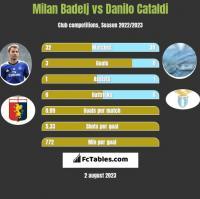 Milan Badelj vs Danilo Cataldi h2h player stats