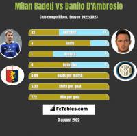 Milan Badelj vs Danilo D'Ambrosio h2h player stats