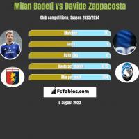 Milan Badelj vs Davide Zappacosta h2h player stats