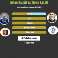 Milan Badelj vs Diego Laxalt h2h player stats
