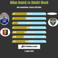 Milan Badelj vs Dimitri Bisoli h2h player stats