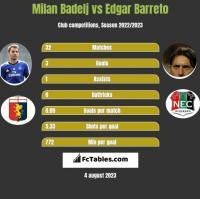 Milan Badelj vs Edgar Barreto h2h player stats