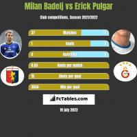 Milan Badelj vs Erick Pulgar h2h player stats