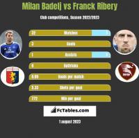 Milan Badelj vs Franck Ribery h2h player stats