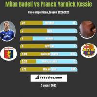 Milan Badelj vs Franck Yannick Kessie h2h player stats
