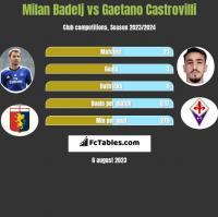 Milan Badelj vs Gaetano Castrovilli h2h player stats