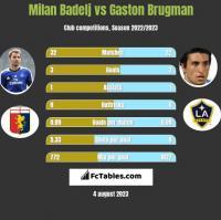 Milan Badelj vs Gaston Brugman h2h player stats