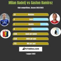 Milan Badelj vs Gaston Ramirez h2h player stats