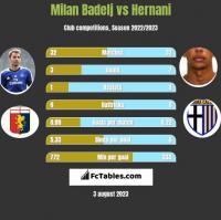 Milan Badelj vs Hernani h2h player stats